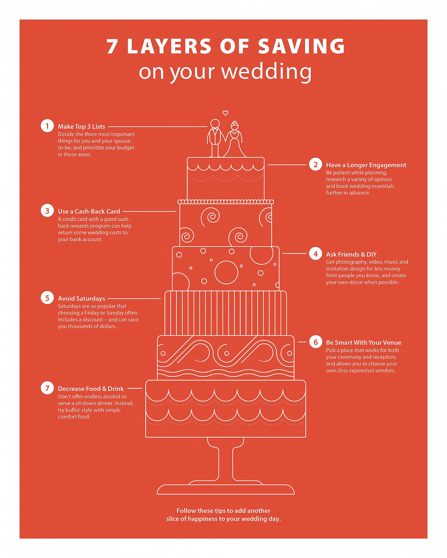 Wedding Savings Infographic